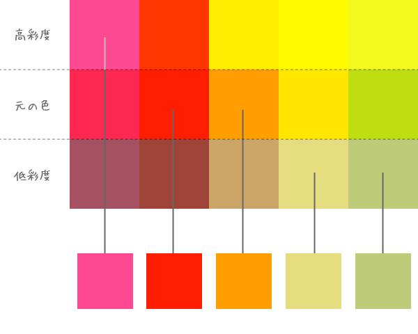 イメージに合う色を選ぶ
