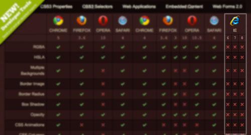 Web制作: HTML5 CSS3チェックリスト