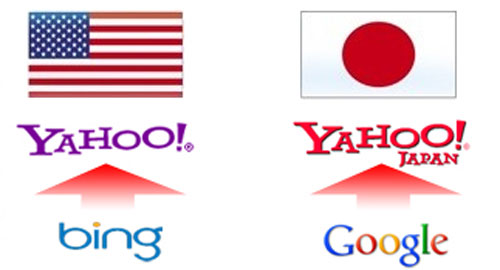 SEO: SEO業者が語るヤフーとグーグルの提携「YGショック」の影響