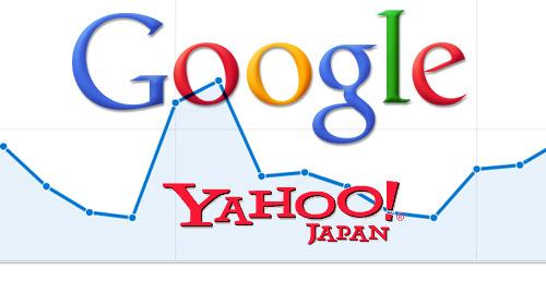 Yahooの検索順位がGoogleと一緒に