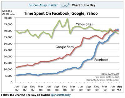 Googleが衰退していく理由
