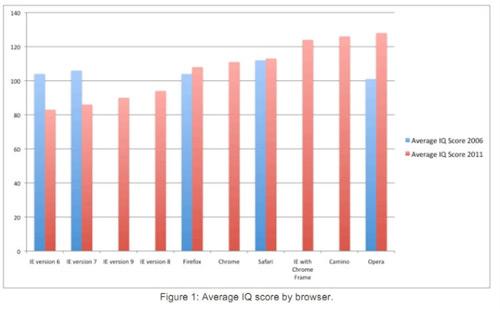 IEユーザーはIQ低い」の調査報告に抗議の嵐