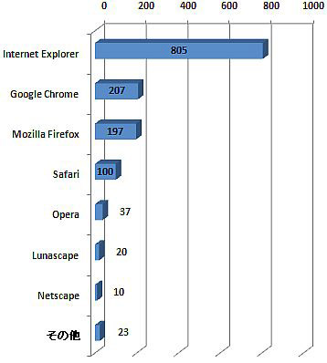 Chrome が Firefox を抑えて2位
