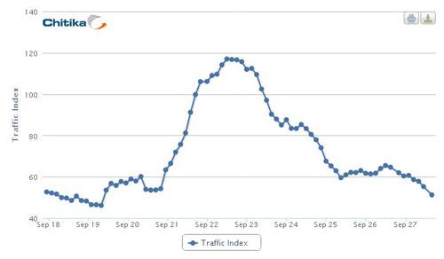 Google+、アクティブユーザーの60%を失う