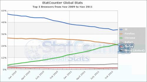 Google Chrome、世界ブラウザ市場で初のFirefox超え