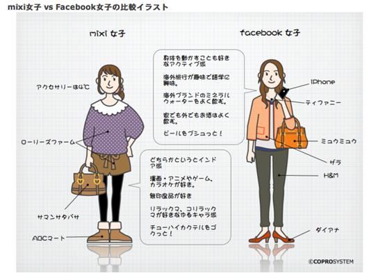 facebook女子とmixi女子の違い