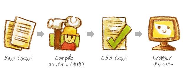 .scss ファイルを、変換(コンパイル)してCSSファイルを作成
