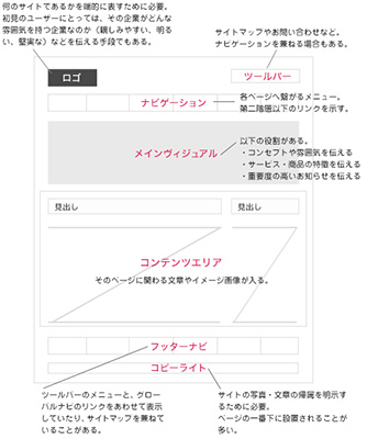 Webサイト制作の一連の流れ