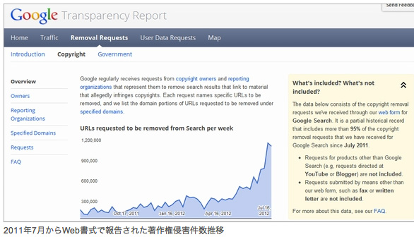 著作権侵害サイトをランクダウンさせるアルゴリズム変更を発表