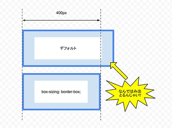 CSS3 の box-sizing