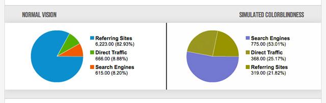 Google Analyticsの円グラフの例