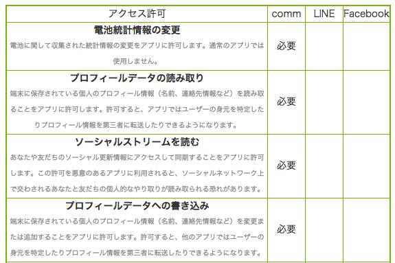 commとLINEが要求するアクセス許可の比較表