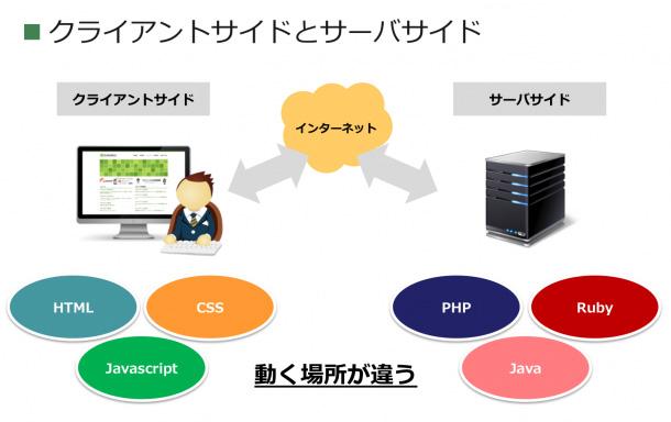 プログラミング言語10選