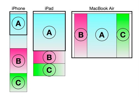 最近注目のレスポンシブウェブデザインとは何か