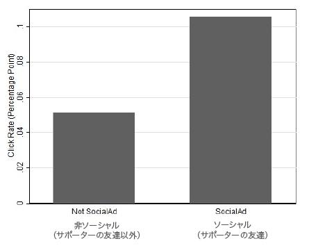 サポーターの友達を対象とした広告(右)と非特定の場合のクリック率