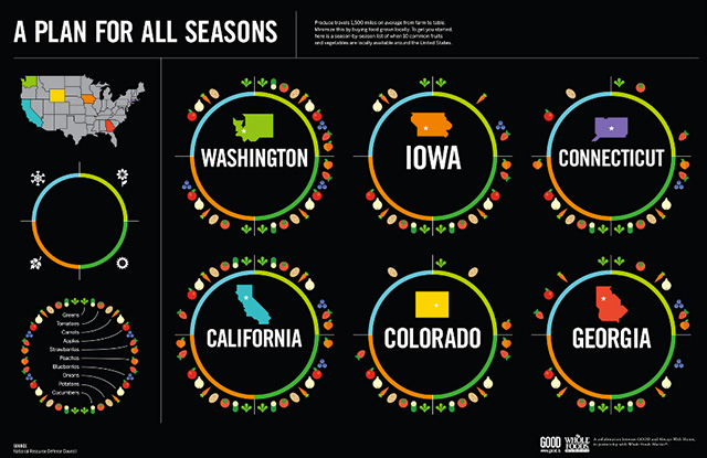 A Guide to When Fruits and Vegetables Are in Season