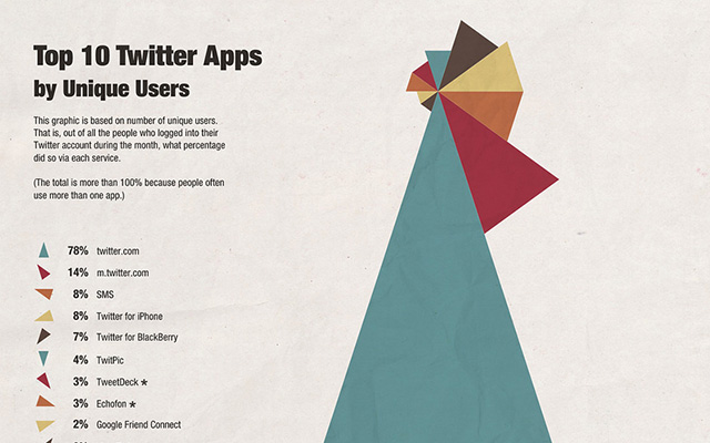 Top Twitter Apps Infographic