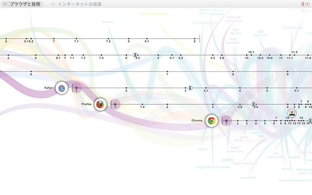 ウェブの進化