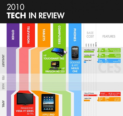 Technical Innovations of 2010