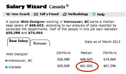 カナダの年収
