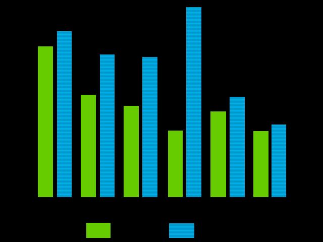 各国の最低時給とWebデザイナーの年収をまとめたグラフ