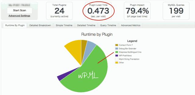 WPMLの割合