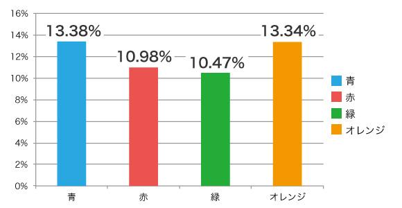 クリックされる色のグラフ