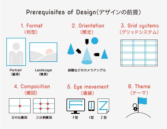 デザインの要素と原則