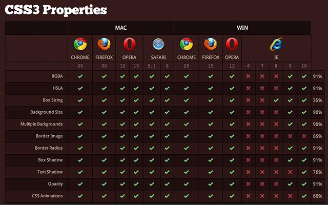 CSS3やHTML5の対応表