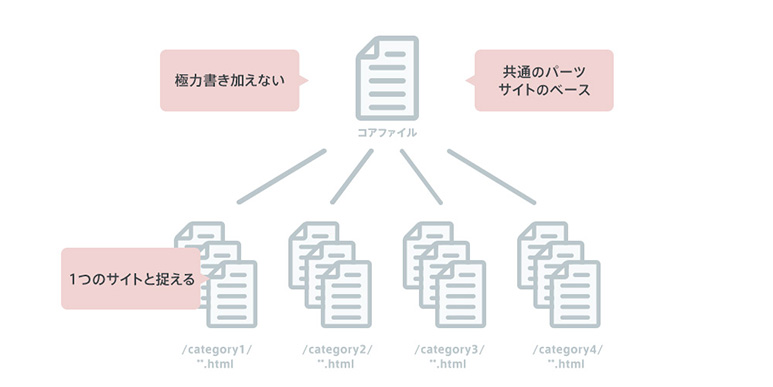 css-structure