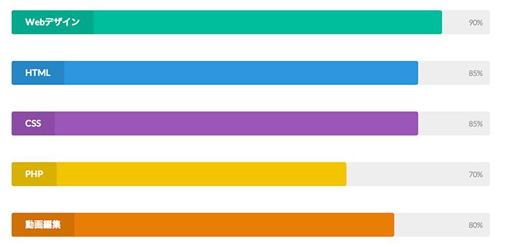 カラフルなバーの表示例