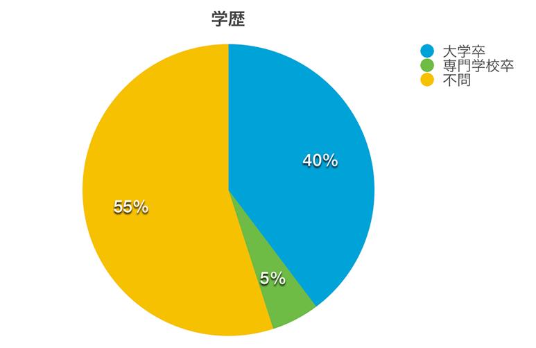 Webデザイナーが求められる学歴の円グラフ