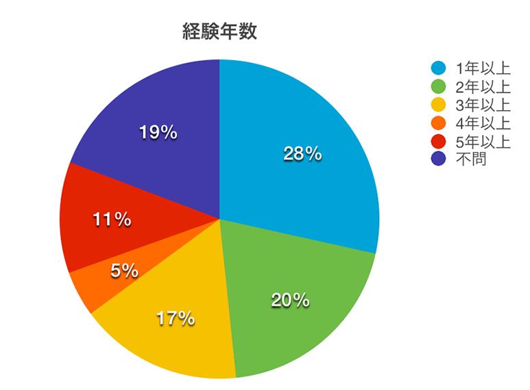 Webデザイナーが求められる実務経験年数の円グラフ