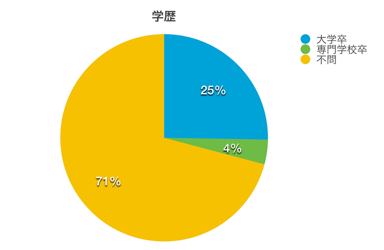 Webデベロッパーが求められる学歴の円グラフ