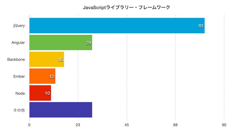 必須スキルのJavaScriptライブラリーやフレームワーク