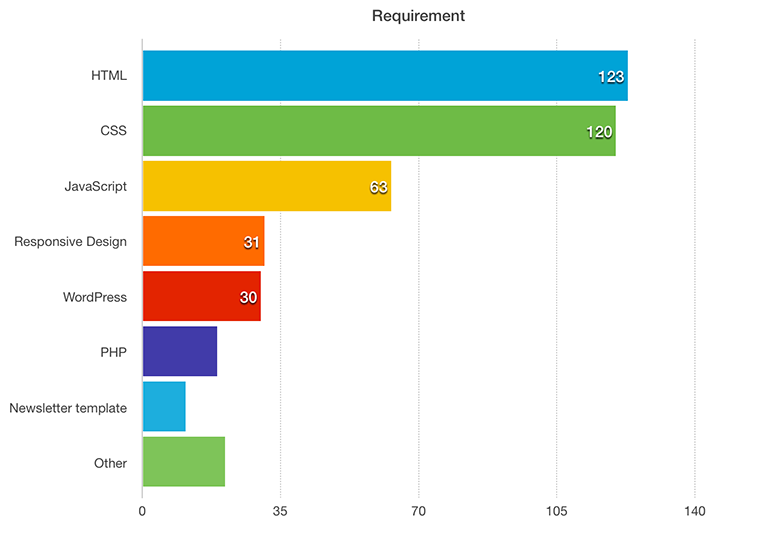bar chart of required skills for web designers