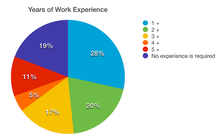 Piechart of required Years of Work Experience for web designers