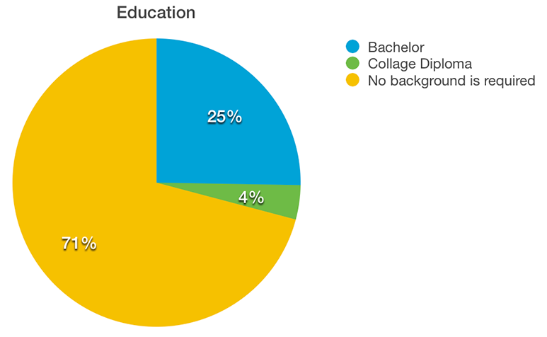 Piechart of required educational background for web developers