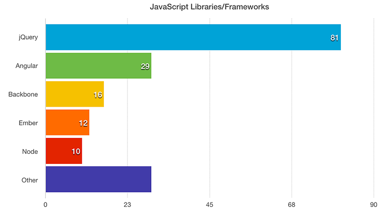 Required JavaScript libraries and frameworks