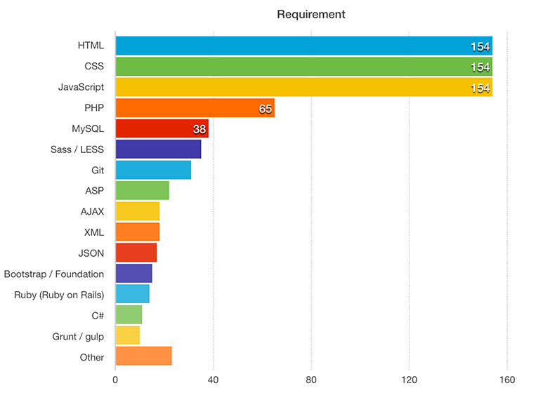 Bar chart of required skills for web developers