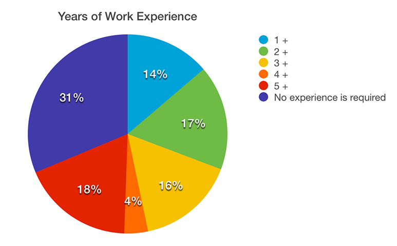 Piechart of required Years of Work Experience for web developers