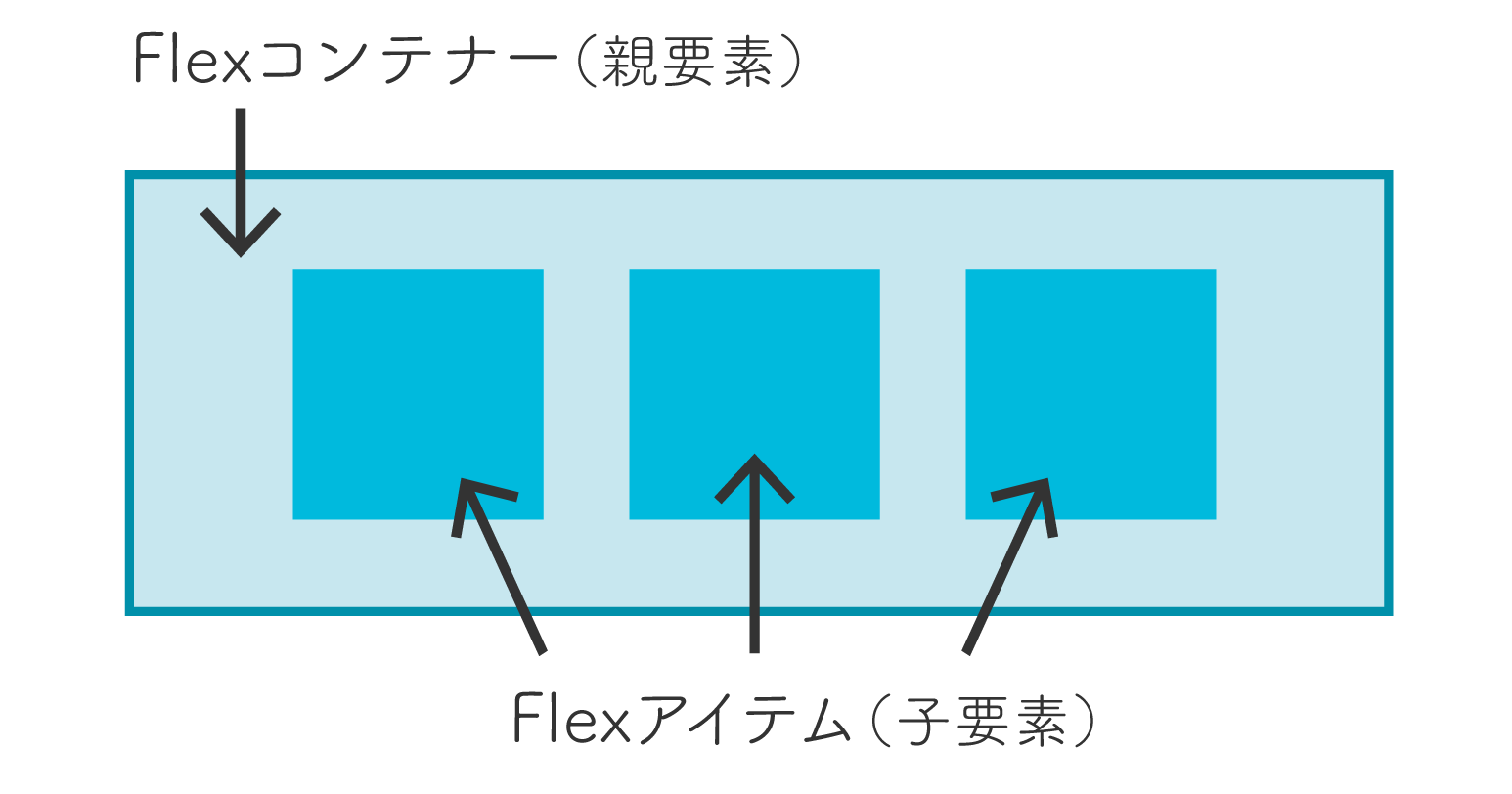 Flexboxの構成