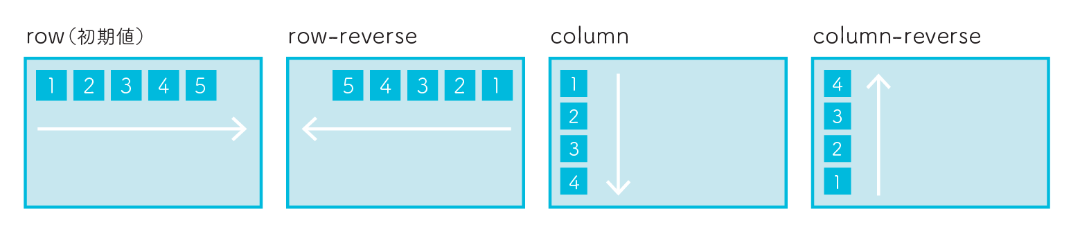 flexbox flex-direction