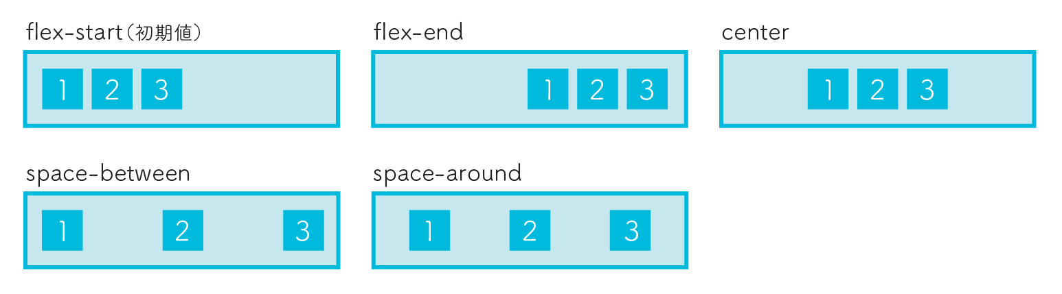 flexbox justify-content